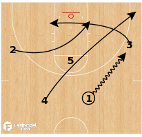 Basketball Play - Stephen F. Austin - Push Stagger Option
