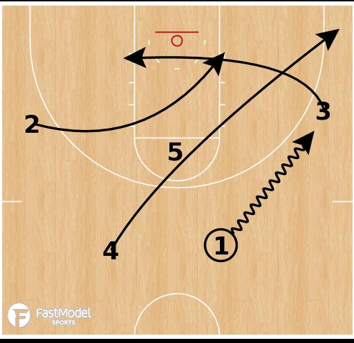 Basketball Play - Stephen F. Austin - Push Stagger Option
