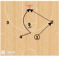 Basketball Play - Stephen F. Austin - Quick Lob