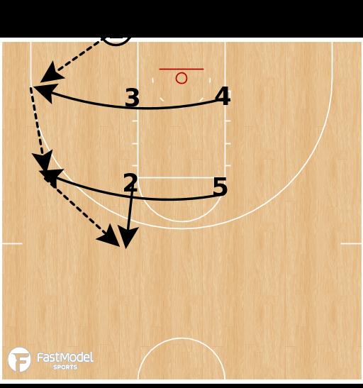 Basketball Play - Stephen F. Austin - BLOB Box Elevator