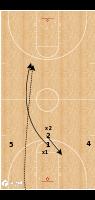 Basketball Play - Stephen F. Austin - Press Break