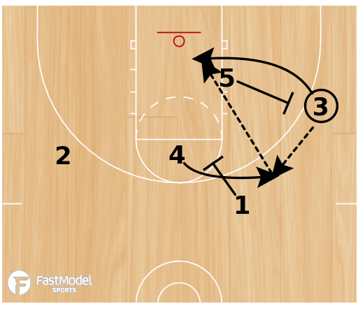 Basketball Play - Low T 3