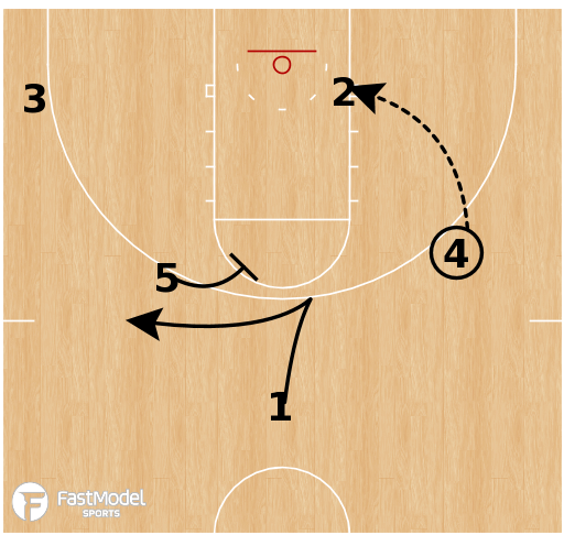Basketball Play - Villanova - Curl Post Up