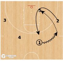 Basketball Play - Texas A&M - Zipper Post