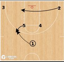 Basketball Play - Texas A&M - Horns Shuffle Stagger