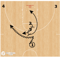 Basketball Play - Oklahoma - Horns Stack