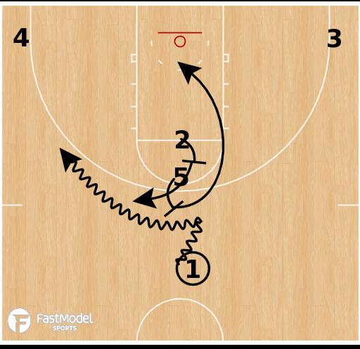 Basketball Play - Oklahoma - Horns Stack