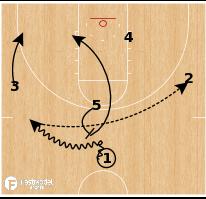 Basketball Play - Oklahoma - Ball Screen Motion