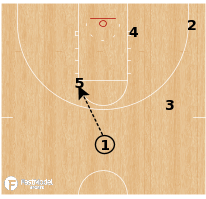 Basketball Play - Kansas - Pinch Post Hi/Lo