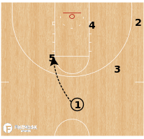 Basketball Play - Kansas - Pinch Post Handoff