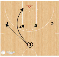 Basketball Play - Duke - 1-4 UCLA Hi/Lo