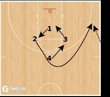 Basketball Play - Wisconsin - Circle