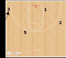 Basketball Play - Gonzaga - Fake Flare