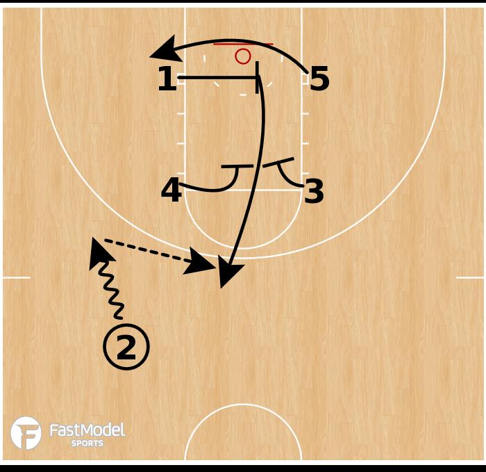 Basketball Play - North Carolina - Box Cross Gate