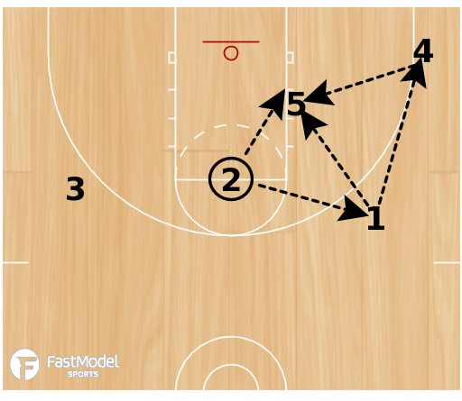 Basketball Play - Low T 5
