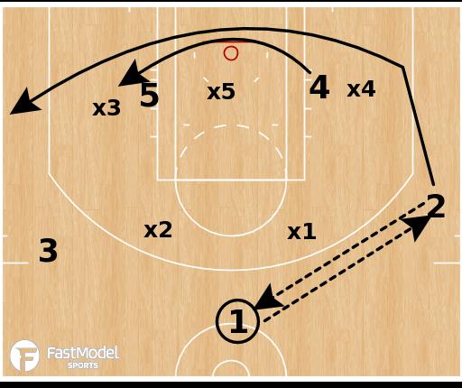 Basketball Play - Gonzaga - Stack