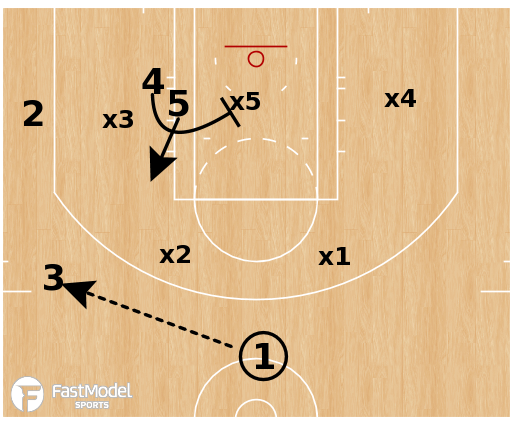 Basketball Play - Gonzaga - Stack