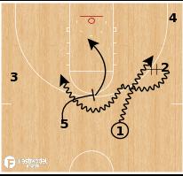 Basketball Play - Gonzaga - Secondary Handoff PNR