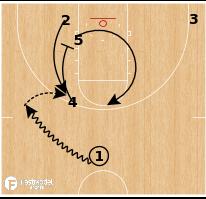 Basketball Play - Gonzaga - Circle PNR