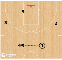Basketball Play - Gonzaga - Zone Top Handoff