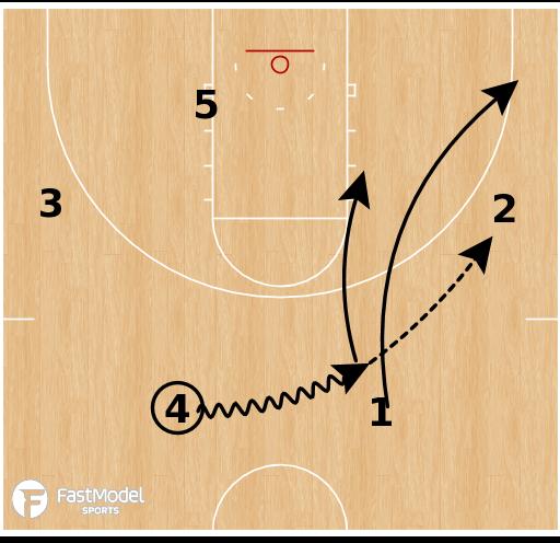 Basketball Play - Gonzaga - Zone Top Handoff