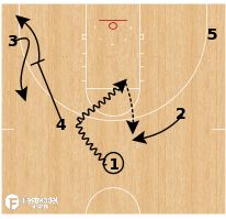 Basketball Play - Indiana - 5 Out
