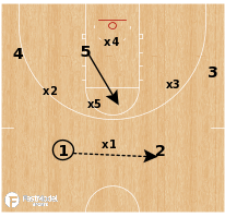 Basketball Play - Wisconsin - Zone vs 1-3-1
