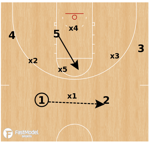 Basketball Play - Wisconsin - Zone vs 1-3-1