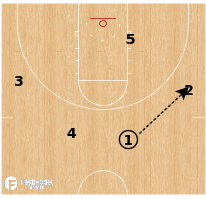 Basketball Play - Wisconsin - Swing Offense
