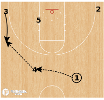 Basketball Play - Iowa State - UCLA Double Handoff