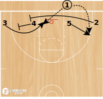 Basketball Play - Baseline Low Pull