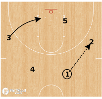 Basketball Play - North Carolina - UCLA Flare