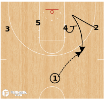 Basketball Play - Virginia - Secondary Flex Double