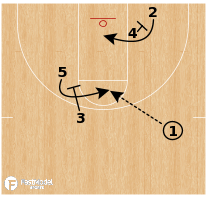 Basketball Play - Virginia - Cross Stagger
