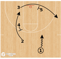 Basketball Play - Virginia - Rice