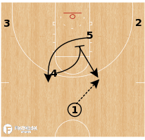 Basketball Play - Texas A&M - Middle Pin Horns Twirl