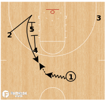 Basketball Play - Oklahoma - Double Zipper Cross