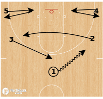 Basketball Play - Oregon - 5 Out Zone Offense
