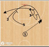 Basketball Play - Maryland - Slow Floppy