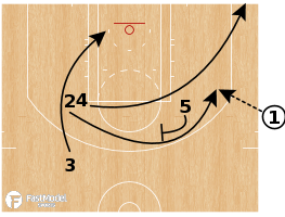Basketball Play - Los Angeles Clippers - End of Game ATO