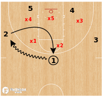 Basketball Play - Shallow Cut/Loop VS 2-3 zone