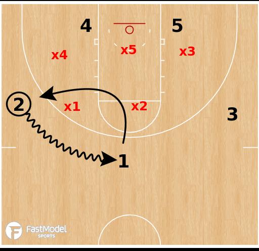 Basketball Play - Shallow Cut/Loop VS 2-3 zone