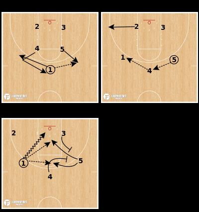Basketball Play - Box Shuffle