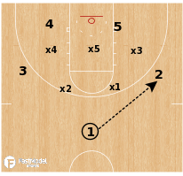 Basketball Play - Gonzaga - Zone Overload Slot Screen