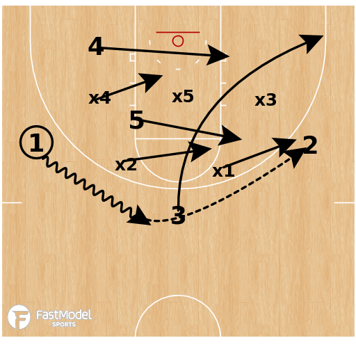 Basketball Play - Gonzaga - Zone Overload Slot Screen