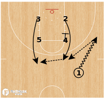 Basketball Play - Indiana - Box Zipper Repeat