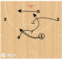 Basketball Play - North Carolina - Drag Spain Stagger