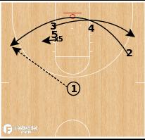 Basketball Play - Augustana (SD) - Stack Floppy