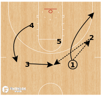 Basketball Play - Oklahoma - Zone Overload Pick & Pop