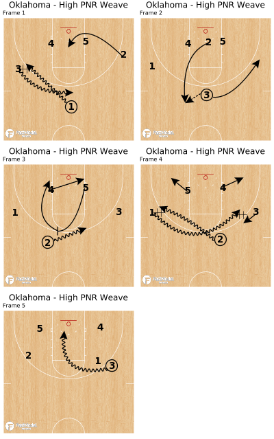 Basketball Play - Oklahoma - High PNR Weave